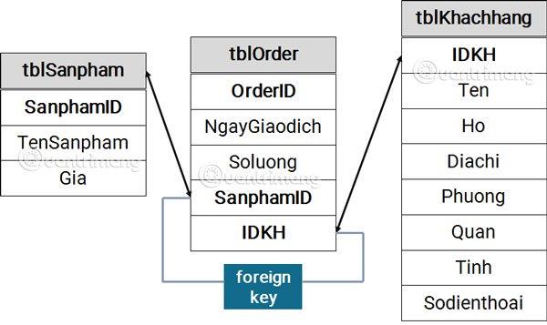 Chuẩn hóa cơ sở dữ liệu trong Access – Mối quan hệ giữa các bảng