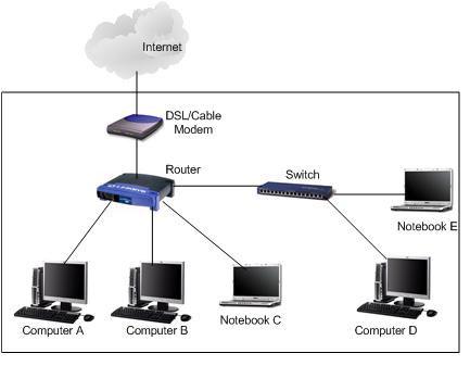Mở rộng mạng có dây với switch