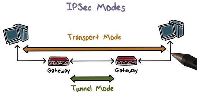 IPSec là gì?