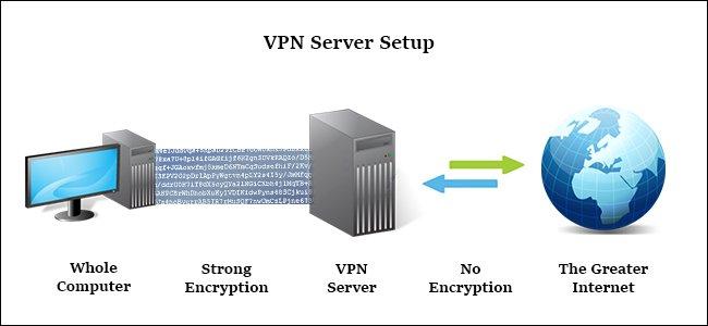 Proxy và VPN khác gì nhau?