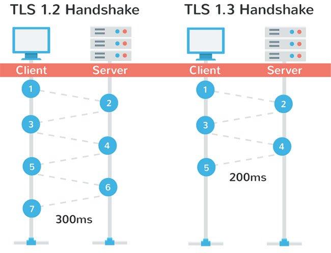 TLS hay SSL là chuẩn mã hóa web tốt hơn?