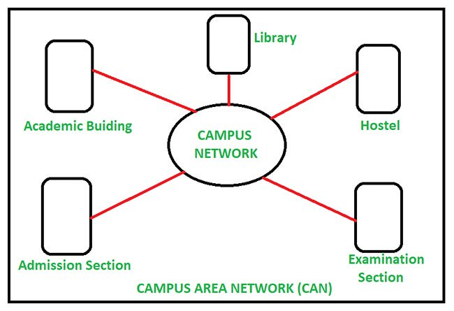 Mạng Campus Area Network (CAN) là gì?