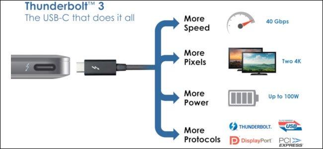 So sánh Thunderbolt 3 và USB-C