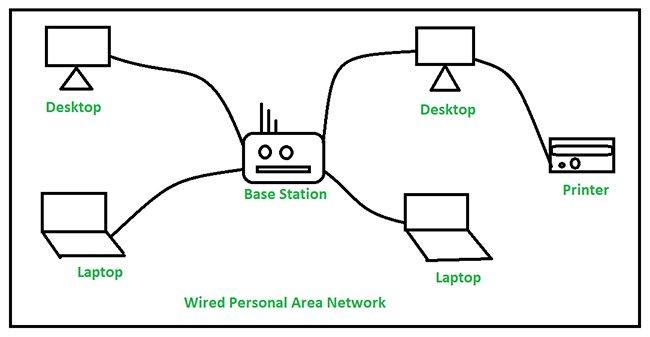 Tìm hiểu về mạng Personal Area Network (PAN)