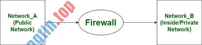 Sự khác biệt giữa router và tường lửa