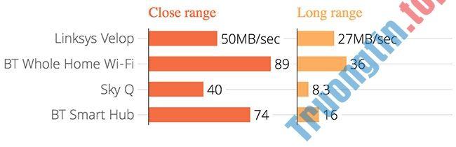 Đánh giá Linksys Velop: Hệ thống WiFi mesh linh hoạt, đầy đủ tính năng